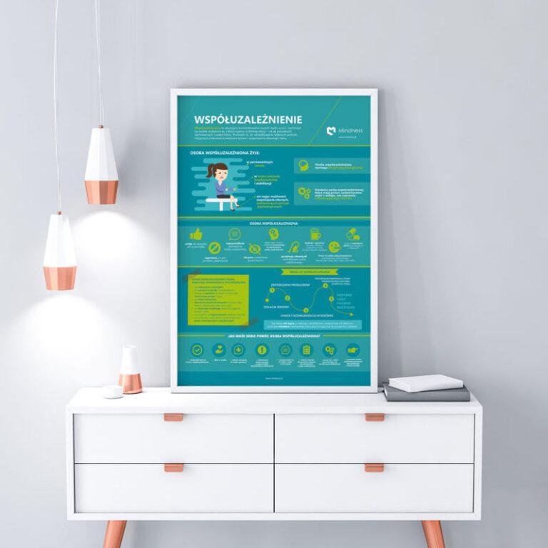 Plakat edukujący dla klientów psychoterapeuty